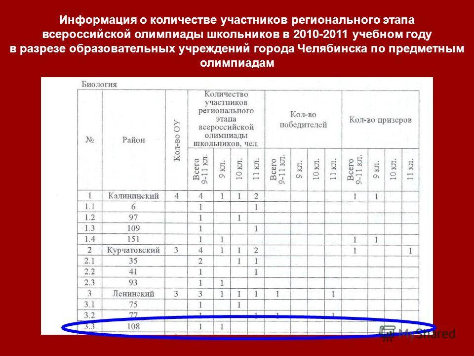 Информация о количестве участников регионального этапа всероссийской олимпиады школьников в 2010-2011 учебном году в разрезе образовательных учреждений города Челябинска по предметным олимпиадам