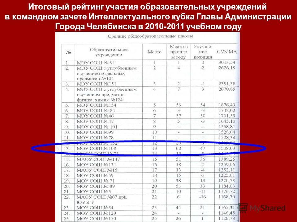 Итоговый рейтинг участия образовательных учреждений в командном зачете Интеллектуального кубка Главы Администрации Города Челябинска в 2010-2011 учебном году