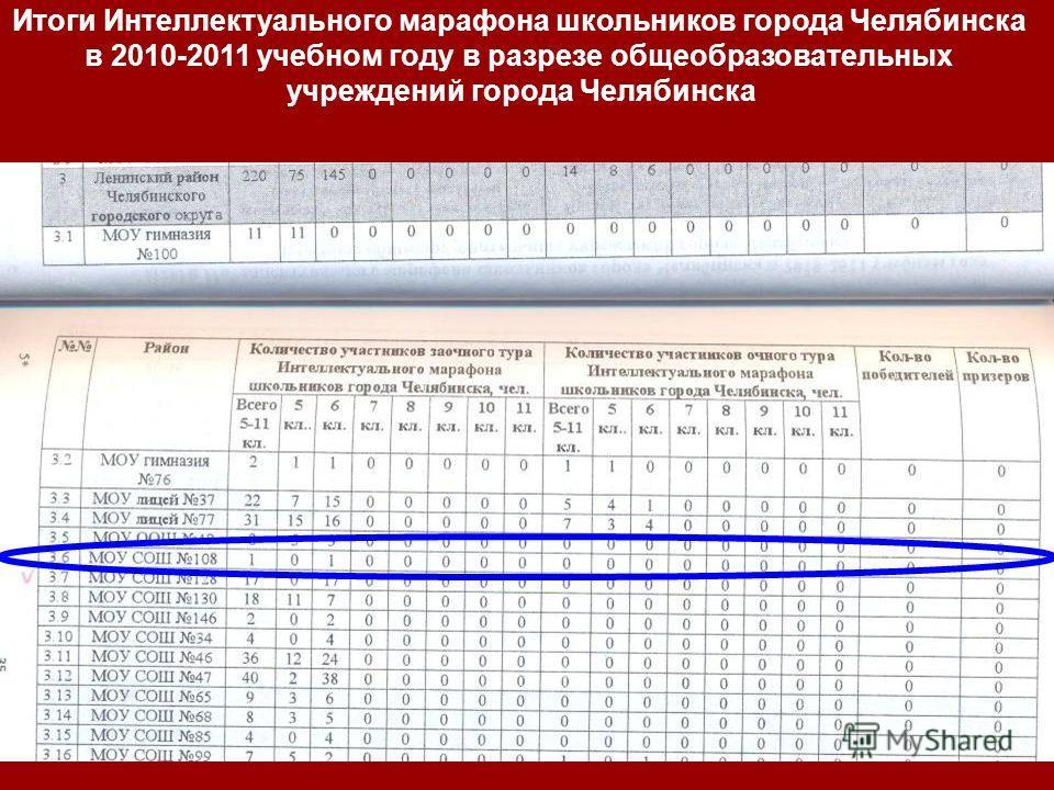 Итоги Интеллектуального марафона школьников города Челябинска в 2010-2011 учебном году в разрезе общеобразовательных учреждений города Челябинска
