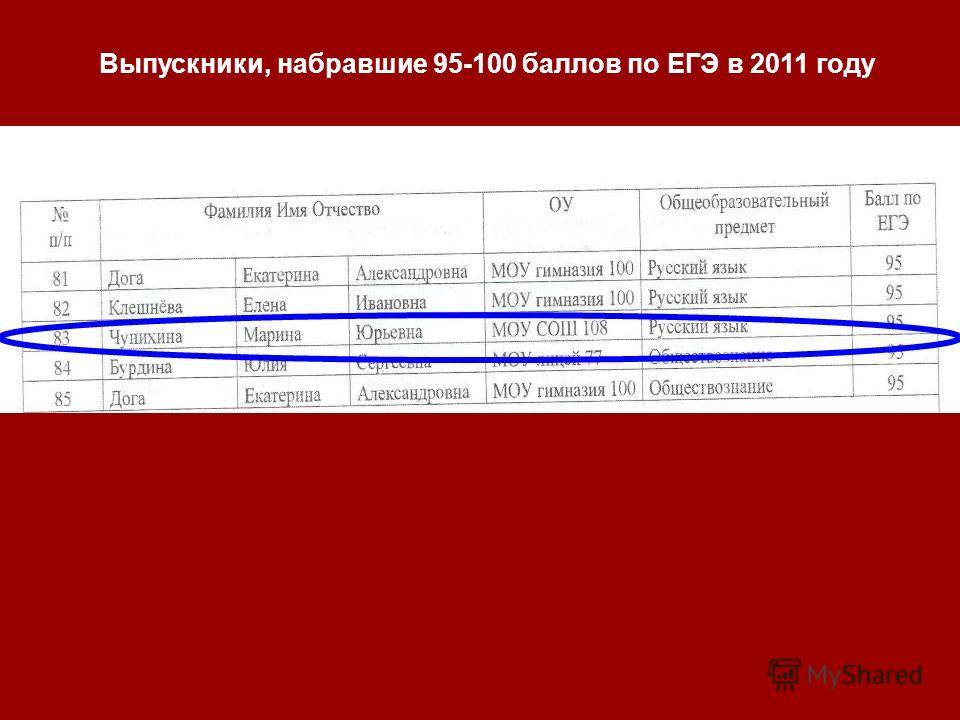Выпускники, набравшие 95-100 баллов по ЕГЭ в 2011 году