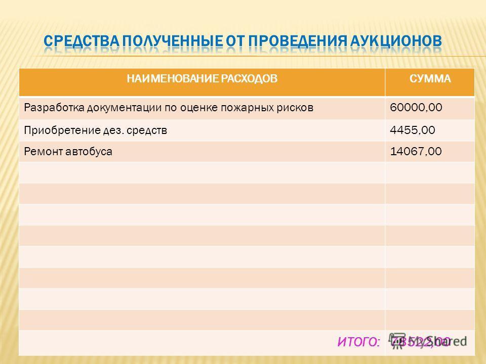 НАИМЕНОВАНИЕ РАСХОДОВСУММА Разработка документации по оценке пожарных рисков60000,00 Приобретение дез. средств4455,00 Ремонт автобуса14067,00 ИТОГО:78522,00