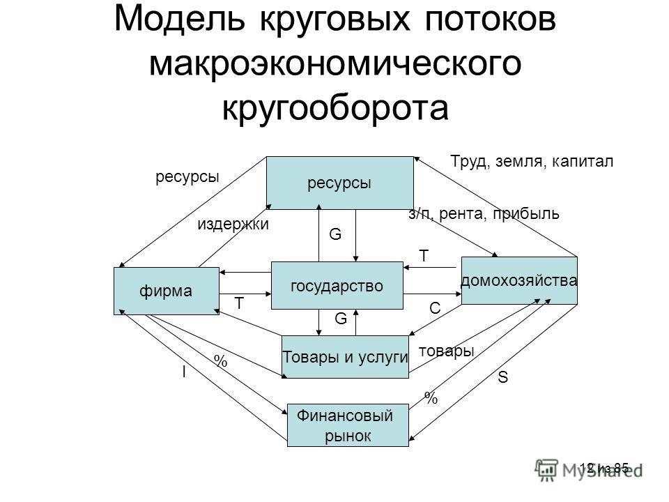 12 из 85 Модель круговых потоков макроэкономического кругооборота домохозяйства государство фирма ресурсы Товары и услуги Финансовый рынок Труд, земля, капитал з/п, рента, прибыль ресурсы издержки G Т Т G C товары % S I %