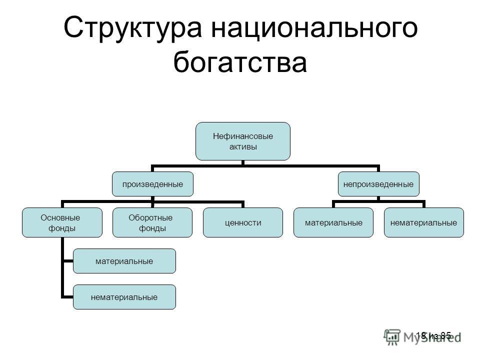18 из 85 Структура национального богатства Нефинансовые активы произведенные Основные фонды материальные нематериальные Оборотные фонды ценности непроизведенные материальныенематериальные