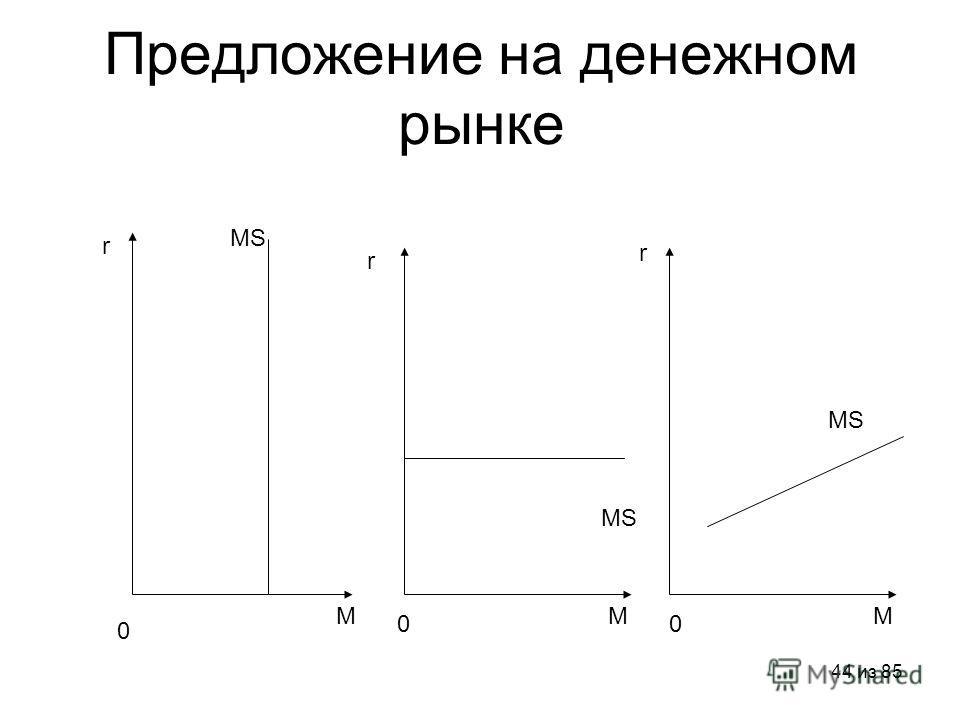 44 из 85 Предложение на денежном рынке r r r M 0 00 MM MS