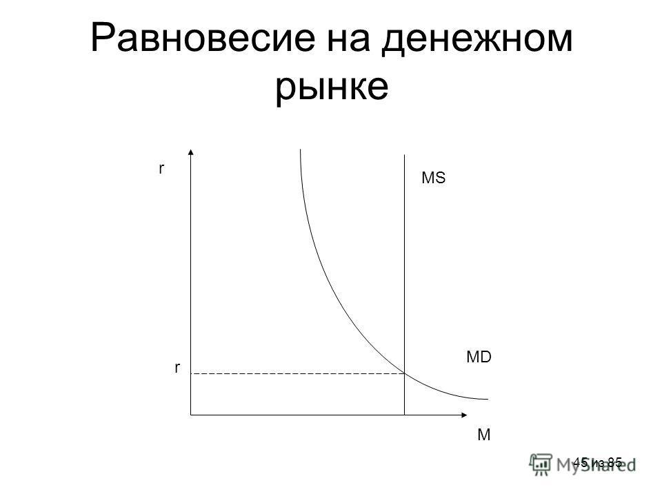 45 из 85 Равновесие на денежном рынке MD MS r r M