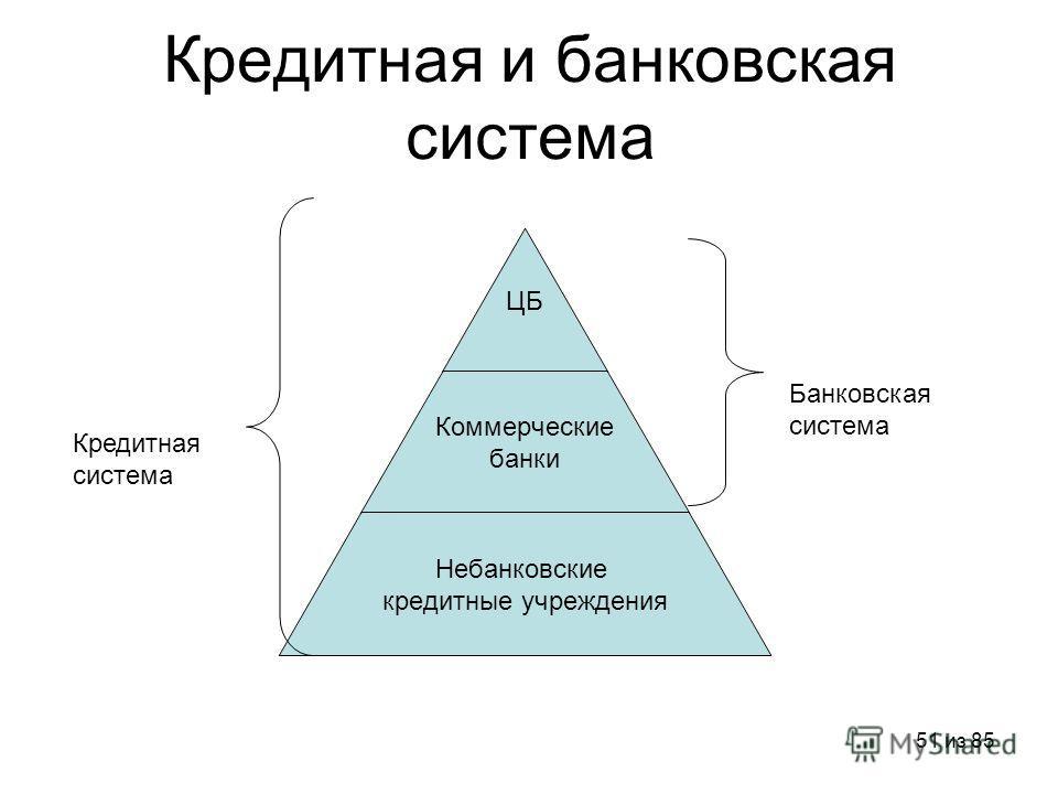 51 из 85 Кредитная и банковская система ЦБ Коммерческие банки Небанковские кредитные учреждения Банковская система Кредитная система