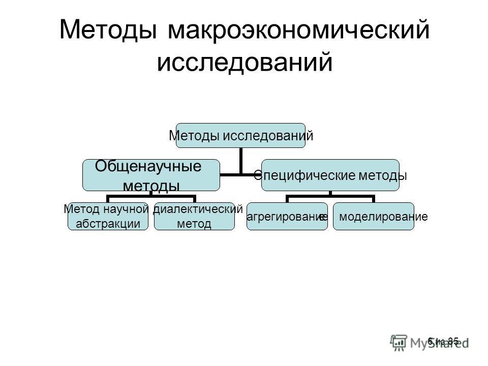 6 из 85 Методы макроэкономический исследований Методы исследований Общенаучные методы Метод научной абстракции диалектический метод Специфические методы агрегирование е моделирование