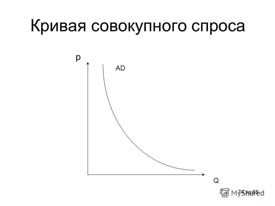 74 из 85 Кривая совокупного спроса p Q AD
