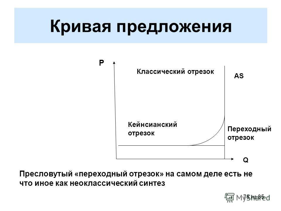 78 из 85 Кривая предложения Р Q AS Кейнсианский отрезок Классический отрезок Переходный отрезок Пресловутый «переходный отрезок» на самом деле есть не что иное как неоклассический синтез