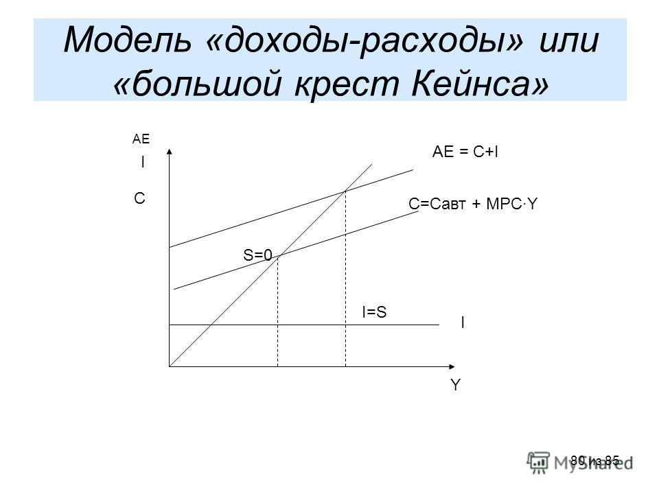 80 из 85 Модель «доходы-расходы» или «большой крест Кейнса» АЕ С I C=Cавт + MPCY AE = C+I I S=0 I=S Y