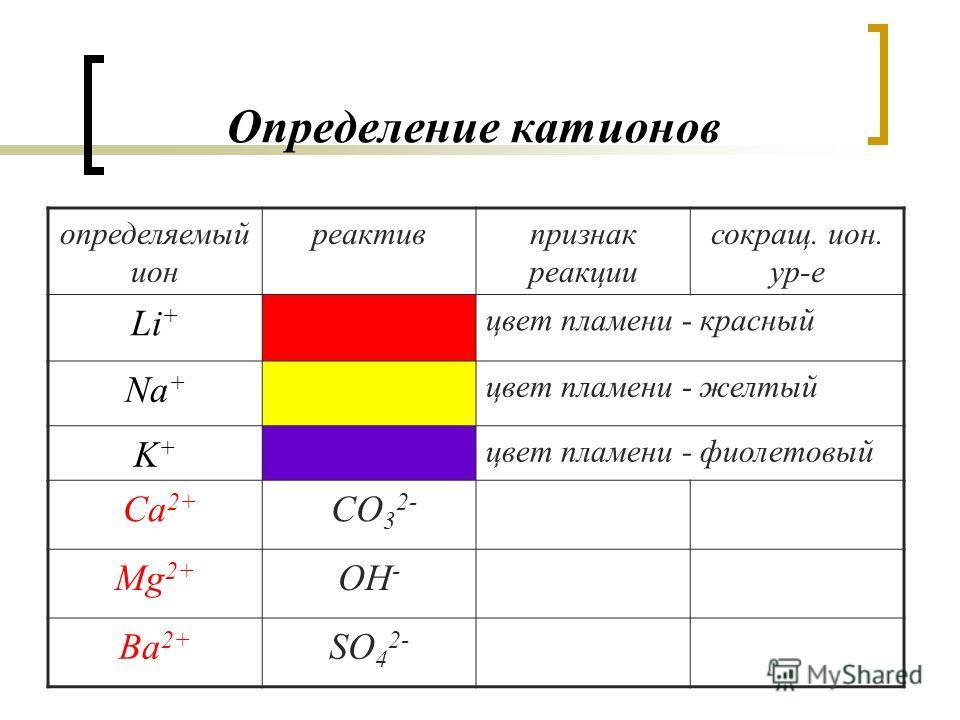 Определение катионов определяемый ион реактивпризнак реакции сокращ. ион. ур-е Li + цвет пламени - красный Na + цвет пламени - желтый K+K+ цвет пламени - фиолетовый Са 2+ CO 3 2- Mg 2+ OH - Ba 2+ SО 4 2-