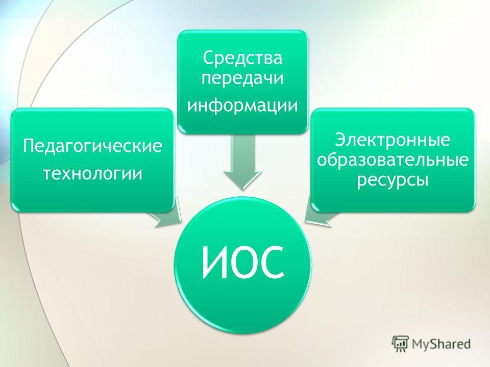 ИОС Педагогические технологии Средства передачи информации Электронные образовательные ресурсы