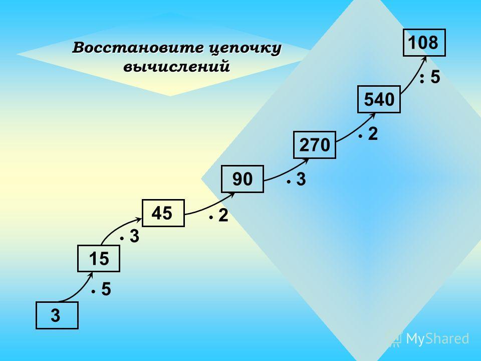 15 х 3х 3 : 5: 5 : 2: 2 х 4х 4 45 9 36 18 Восстановите цепочку вычислений Станция 1 «Сосчитай-ка»