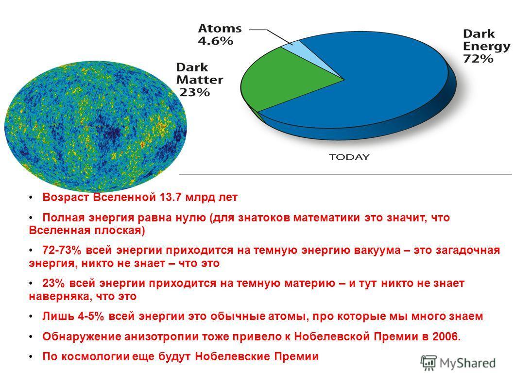 Возраст Вселенной 13.7 млрд лет Полная энергия равна нулю (для знатоков математики это значит, что Вселенная плоская) 72-73% всей энергии приходится на темную энергию вакуума – это загадочная энергия, никто не знает – что это 23% всей энергии приходи