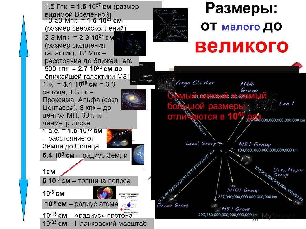 Размеры: от малого до великого 10 -6 см 10 -8 см – радиус атома 10 -13 см – «радиус» протона 10 -33 см – Планковский масштаб 6.4 10 8 см – радиус Земли 1см 5 10 -3 см – толщина волоса 10 а.е. – до Сатурна, 30 а.е. – до Плутона 1 а.е. = 1.5 10 13 см –