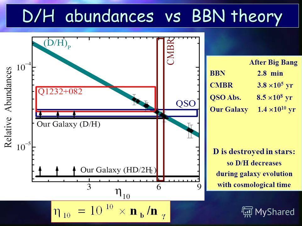 Results n Absorption system z a =2.33771 in Q1232+082 spectrum n The limit of HD/H 2 chemistry n The primordial D abundance 4 He 2 D 3 He 7 Li CMBR