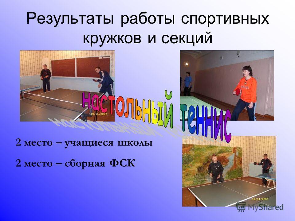 Результаты работы спортивных кружков и секций 2 место – учащиеся школы 2 место – сборная ФСК
