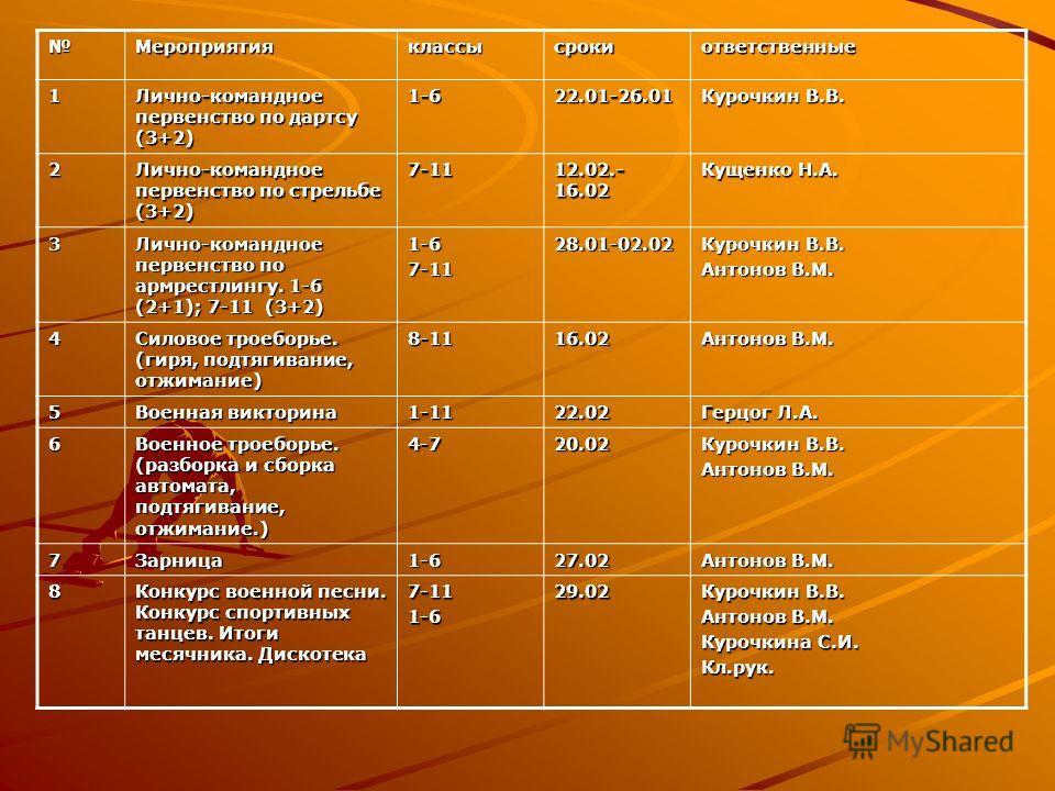 Мероприятияклассысрокиответственные 1 Лично-командное первенство по дартсу (3+2) 1-622.01-26.01 Курочкин В.В. 2 Лично-командное первенство по стрельбе (3+2) 7-11 12.02.- 16.02 Кущенко Н.А. 3 Лично-командное первенство по армрестлингу. 1-6 (2+1); 7-11