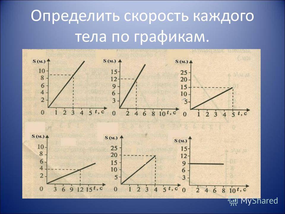 Определить скорость каждого тела по графикам.