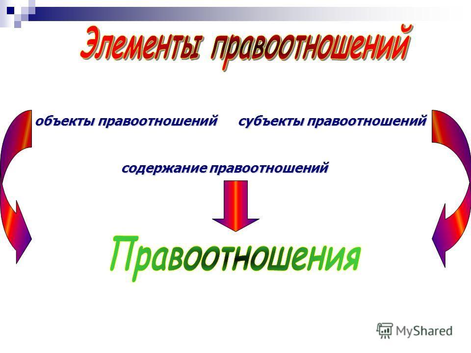 объекты правоотношений правоотношений субъекты субъекты правоотношений содержание правоотношений