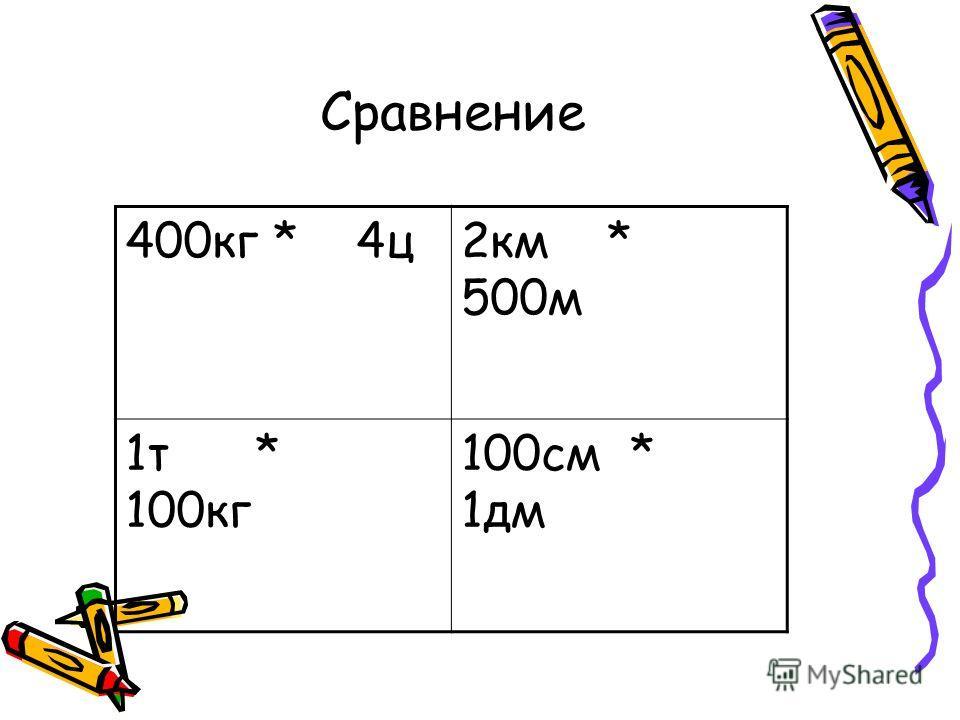 Сравнение 400кг * 4ц 2км * 500м 1т * 100кг 100см * 1дм