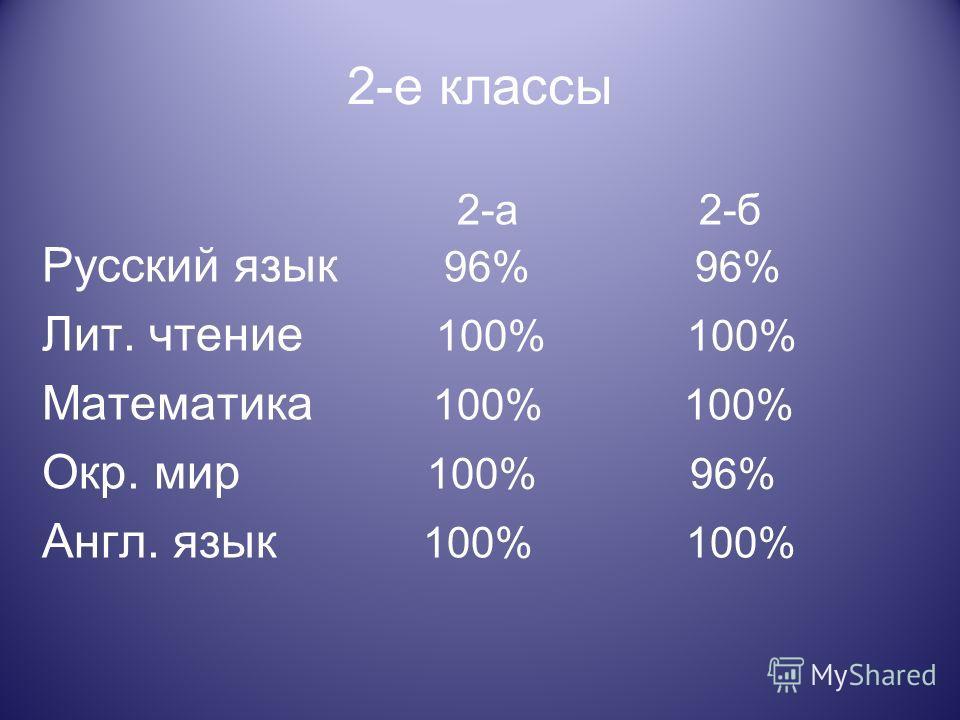 2-е классы 2-а 2-б Русский язык 96% 96% Лит. чтение 100% 100% Математика 100% 100% Окр. мир 100% 96% Англ. язык 100% 100%