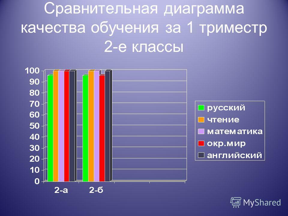 Сравнительная диаграмма качества обучения за 1 триместр 2-е классы