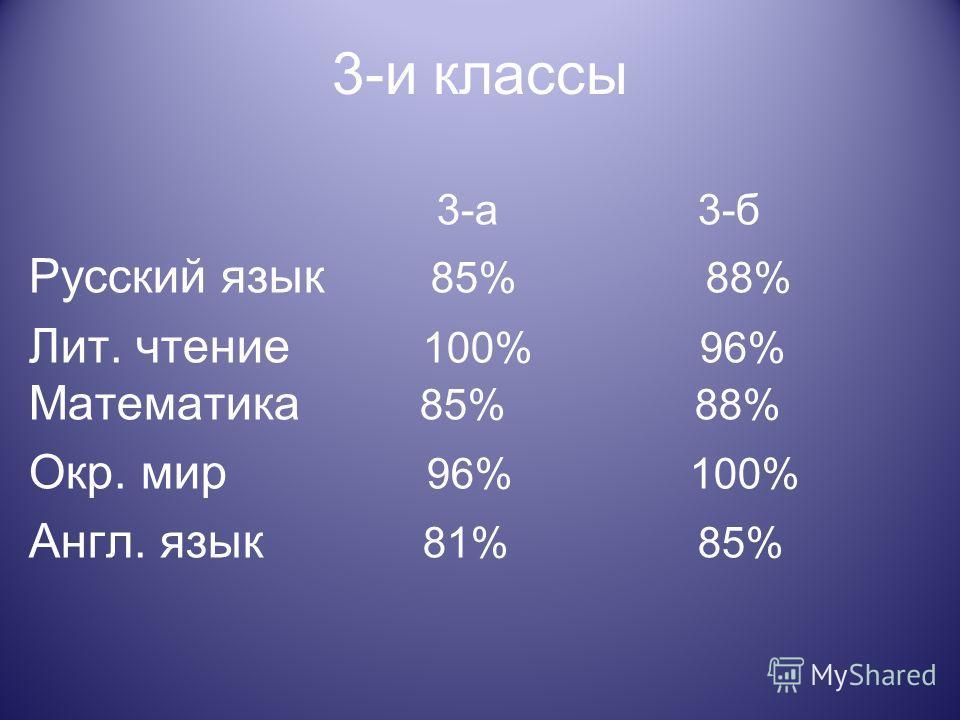 3-и классы 3-а 3-б Русский язык 85% 88% Лит. чтение 100% 96% Математика 85% 88% Окр. мир 96% 100% Англ. язык 81% 85%