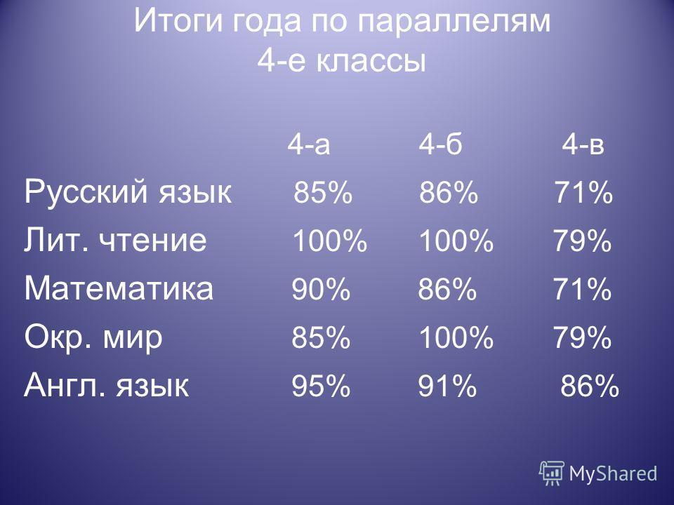 Итоги года по параллелям 4-е классы 4-а 4-б 4-в Русский язык 85% 86% 71% Лит. чтение 100% 100% 79% Математика 90% 86% 71% Окр. мир 85% 100% 79% Англ. язык 95% 91% 86%