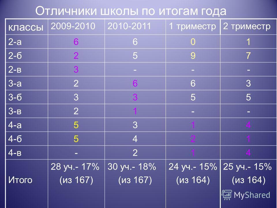 Отличники школы по итогам года классы 2009-20102010-20111 триместр2 триместр 2-а6601 2-б2597 2-в3--- 3-а2663 3-б3355 3-в21-- 4-а5314 4-б5421 4-в-214 Итого 28 уч.- 17% (из 167) 30 уч.- 18% (из 167) 24 уч.- 15% (из 164) 25 уч.- 15% (из 164)