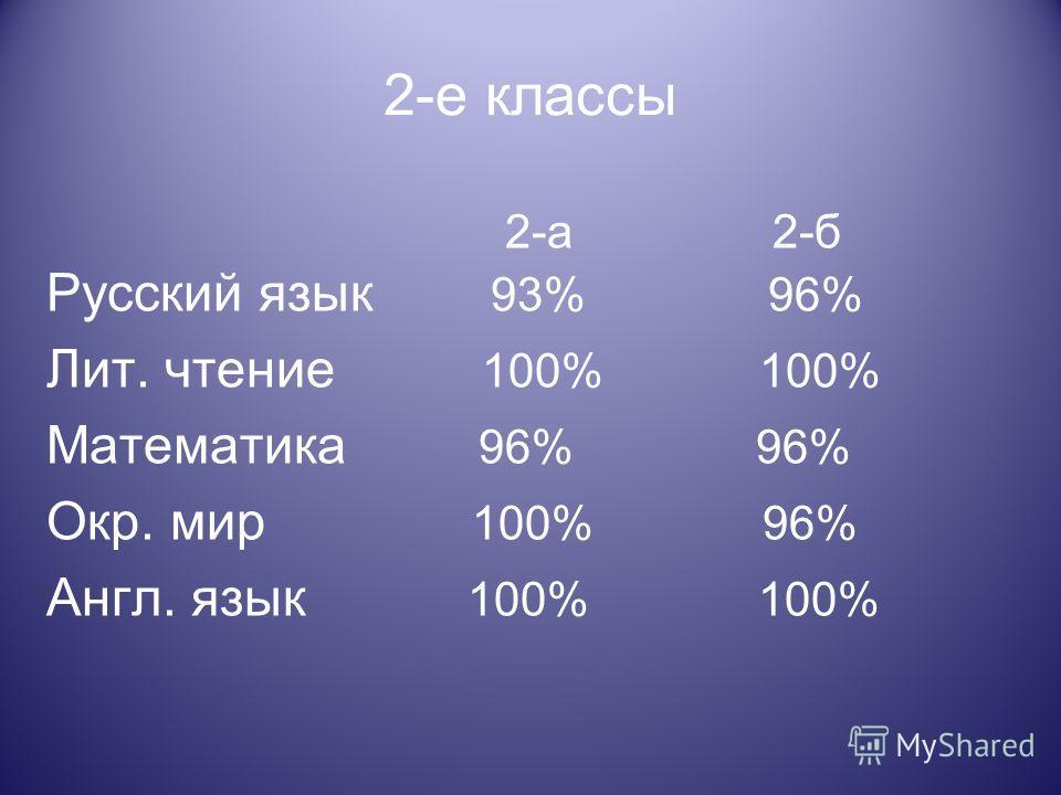 2-е классы 2-а 2-б Русский язык 93% 96% Лит. чтение 100% 100% Математика 96% 96% Окр. мир 100% 96% Англ. язык 100% 100%