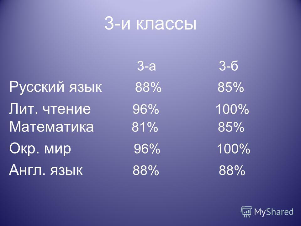 3-и классы 3-а 3-б Русский язык 88% 85% Лит. чтение 96% 100% Математика 81% 85% Окр. мир 96% 100% Англ. язык 88% 88%