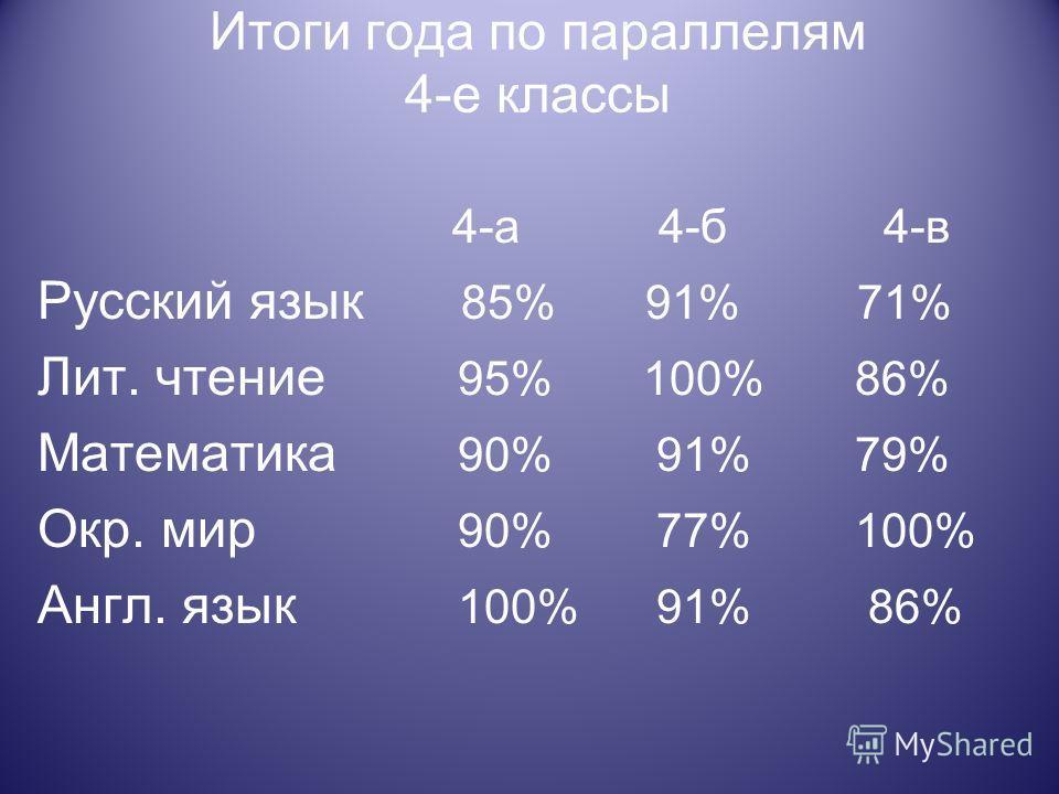 Итоги года по параллелям 4-е классы 4-а 4-б 4-в Русский язык 85% 91% 71% Лит. чтение 95% 100% 86% Математика 90% 91% 79% Окр. мир 90% 77% 100% Англ. язык 100% 91% 86%