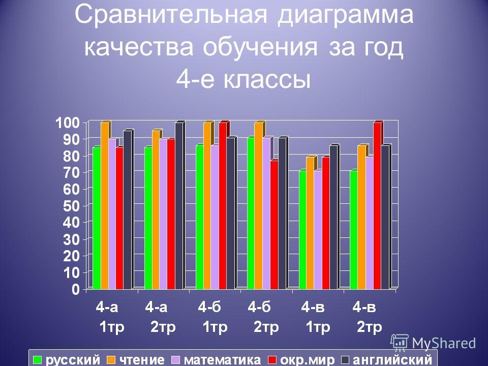 Сравнительная диаграмма качества обучения за год 4-е классы