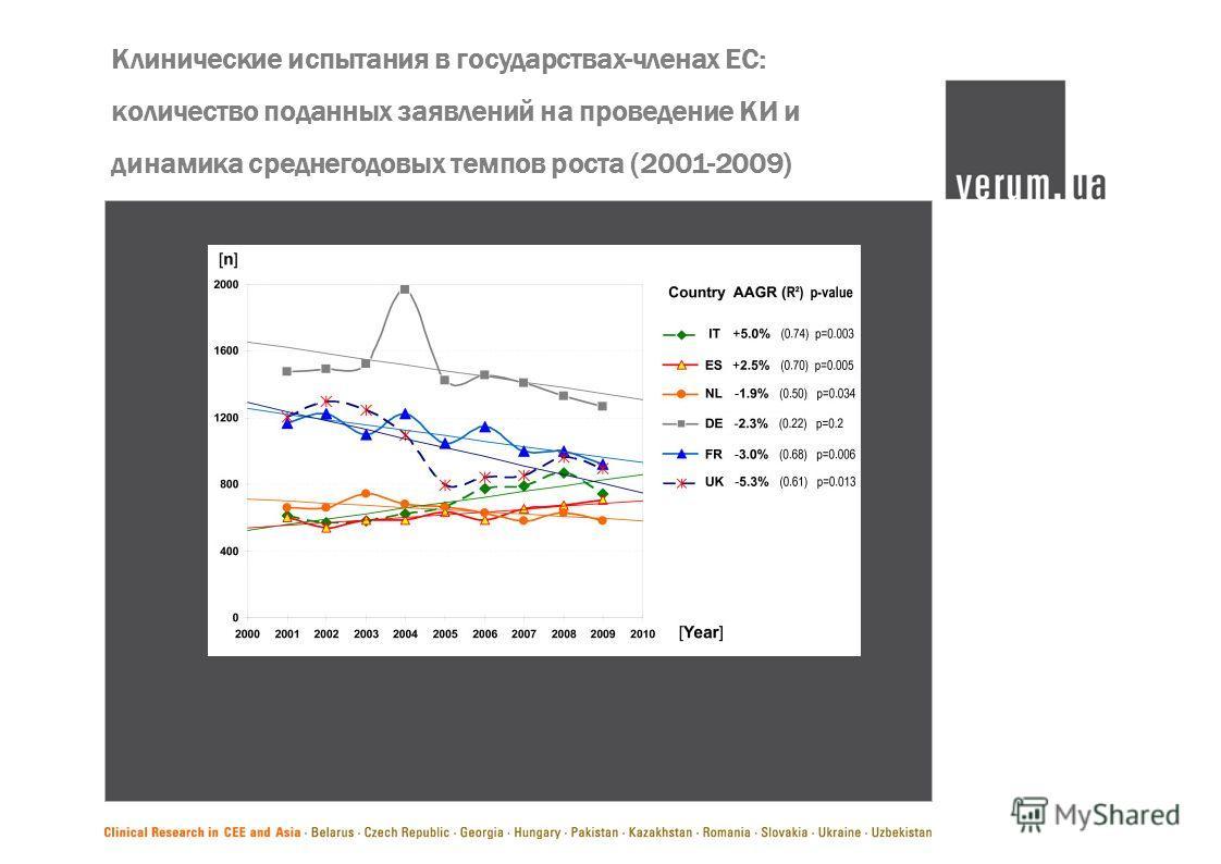 Клинические испытания в государствах-членах ЕС: количество поданных заявлений на проведение КИ и динамика среднегодовых темпов роста (2001-2009)