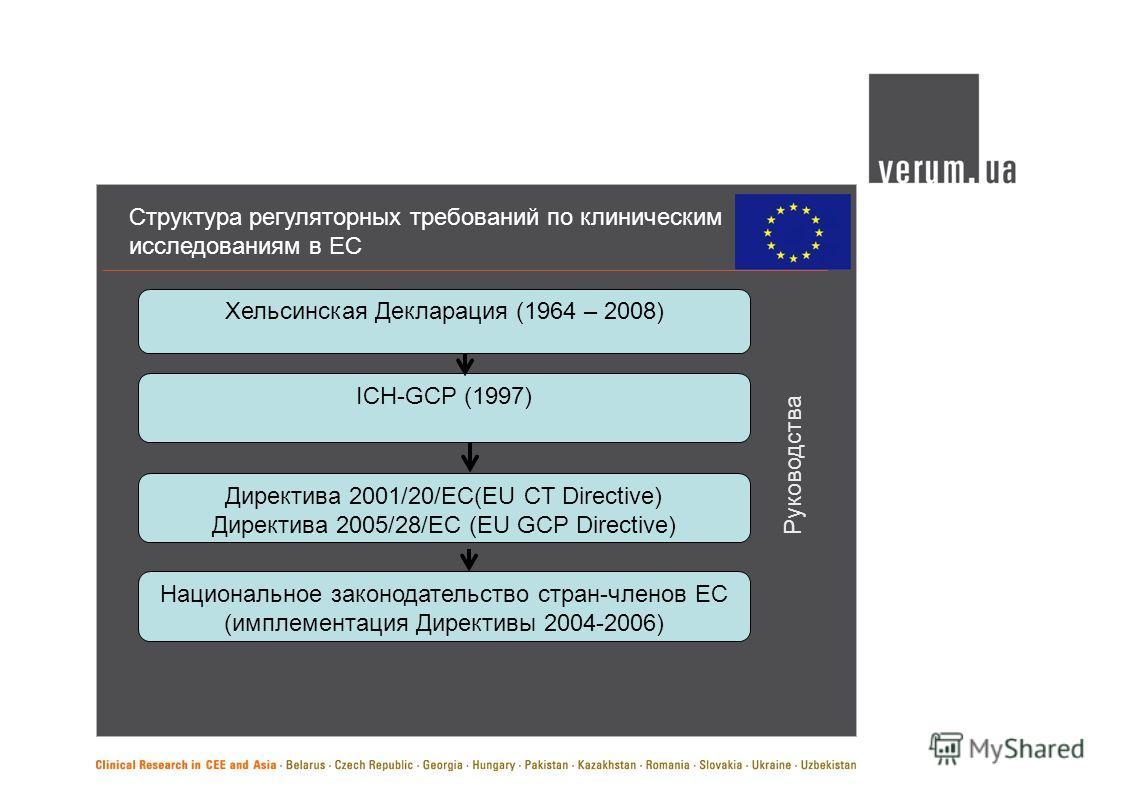 Структура регуляторных требований по клиническим исследованиям в ЕС Хельсинская Декларация (1964 – 2008) ICH-GCP (1997) Директива 2001/20/ЕС(EU CT Directive) Директива 2005/28/ЕС (EU GCP Directive) Национальное законодательство стран-членов ЕС (импле