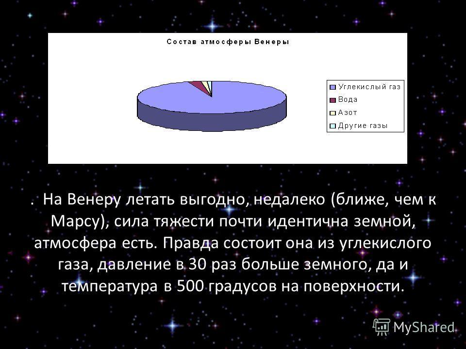 . На Венеру летать выгодно, недалеко (ближе, чем к Марсу), сила тяжести почти идентична земной, атмосфера есть. Правда состоит она из углекислого газа, давление в 30 раз больше земного, да и температура в 500 градусов на поверхности.