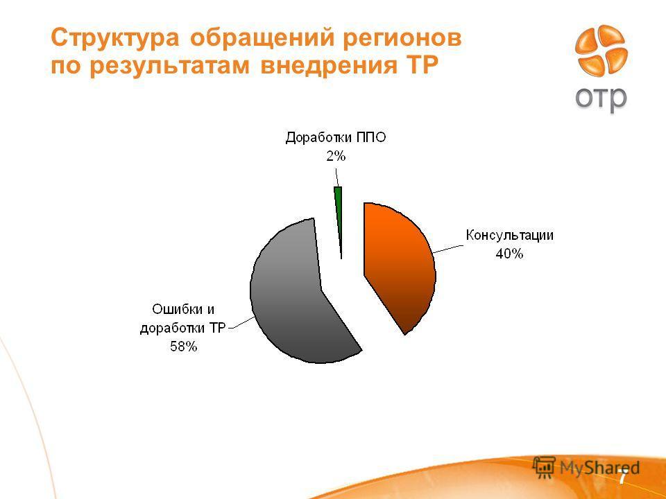 7 Структура обращений регионов по результатам внедрения ТР