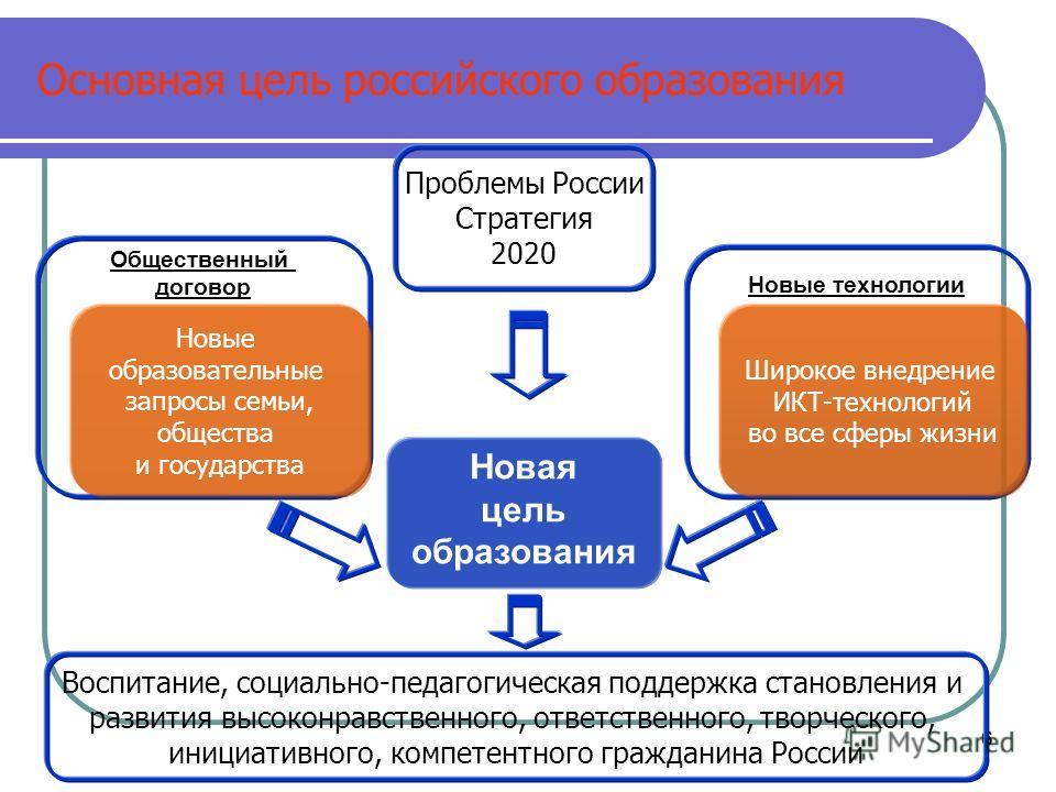 66 Основная цель российского образования Новая цель образования Новые технологии Общественный договор Новые образовательные запросы семьи, общества и государства Широкое внедрение ИКТ-технологий во все сферы жизни Проблемы России Стратегия 2020 Воспи