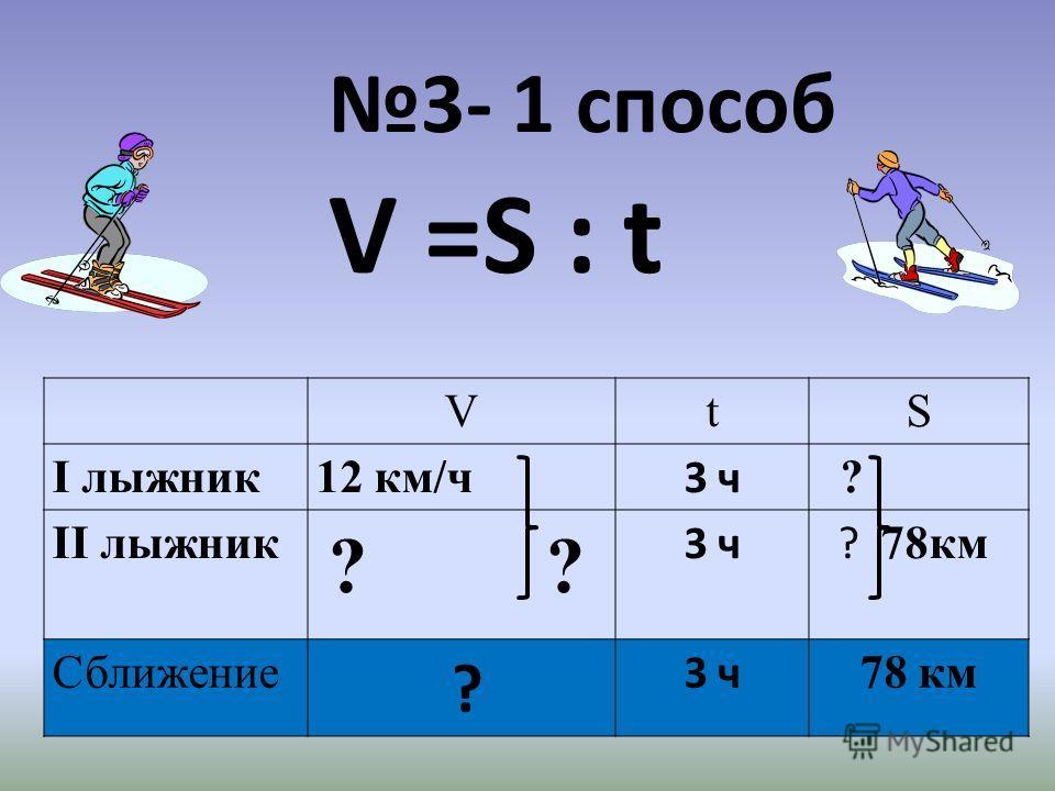3- 1 способ V =S : t VtS І лыжник12 км/ч 3 ч ? ІІ лыжник ? ? 3 ч ? 78км Сближение ? 3 ч 78 км
