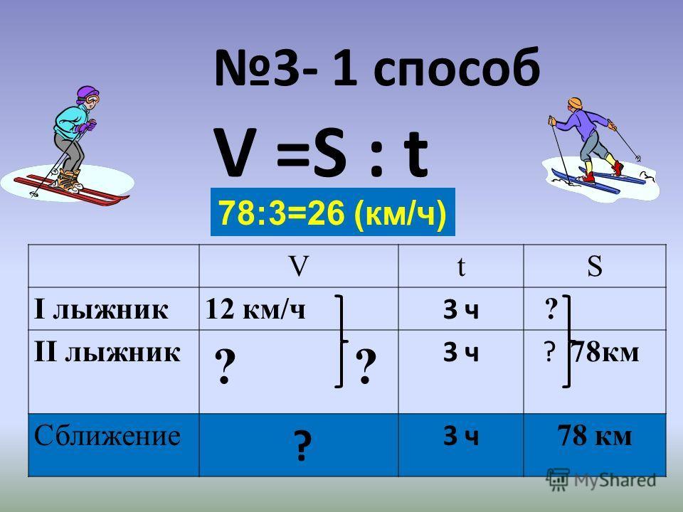 3- 1 способ V =S : t VtS І лыжник12 км/ч 3 ч ? ІІ лыжник ? ? 3 ч ? 78км Сближение ? 3 ч 78 км 78:3=26 (км/ч)