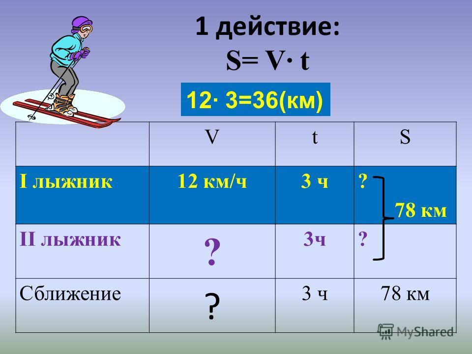 1 действие: S= V t VtS І лыжник12 км/ч3 ч ? 78 км ІІ лыжник ? 3ч? Сближение ? 3 ч78 км 12 3=36(км)