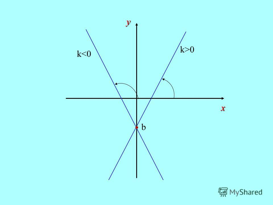 b k>0 у х k