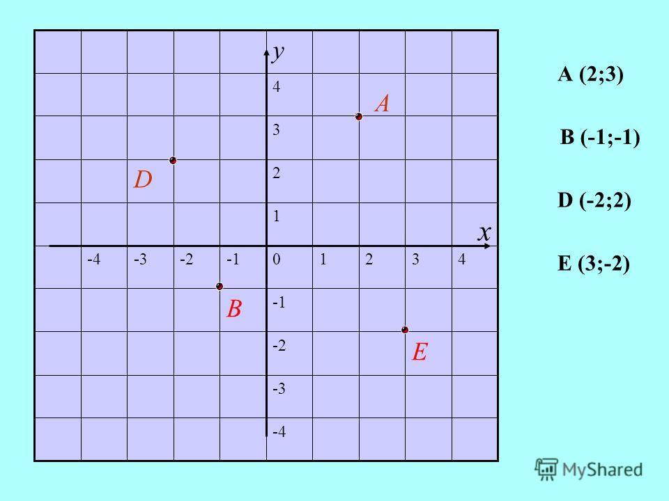 -4 -3 E -2 В 43210 -2-3-4 1 2 D 3 4 у А x А (2;3) В (-1;-1) D (-2;2) Е (3;-2)