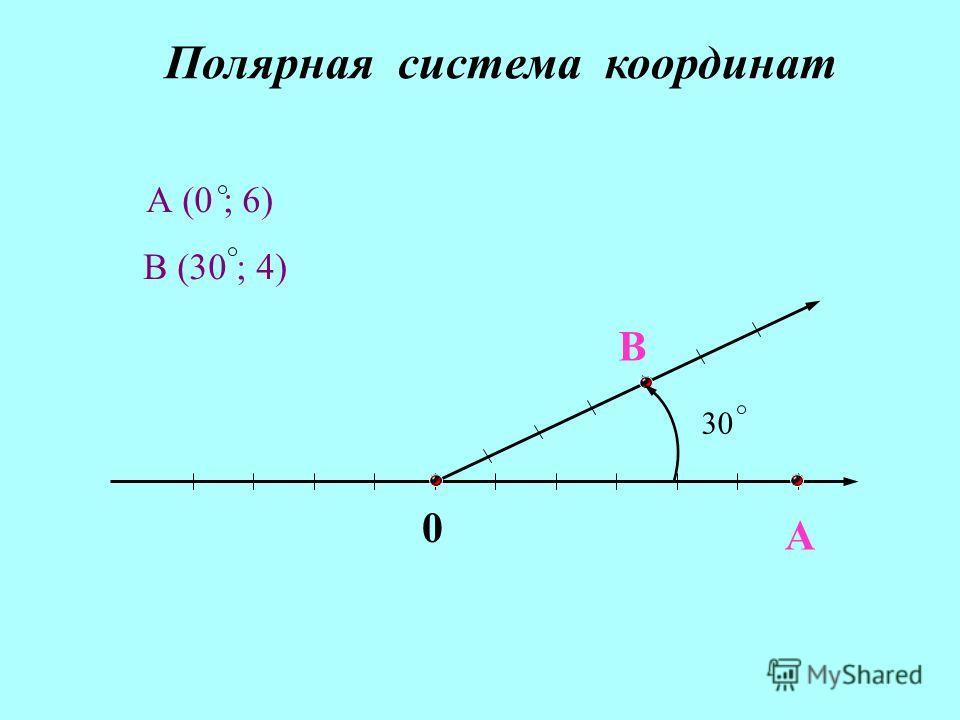 A B 0 А (0 ; 6) В (30 ; 4) 30 Полярная система координат