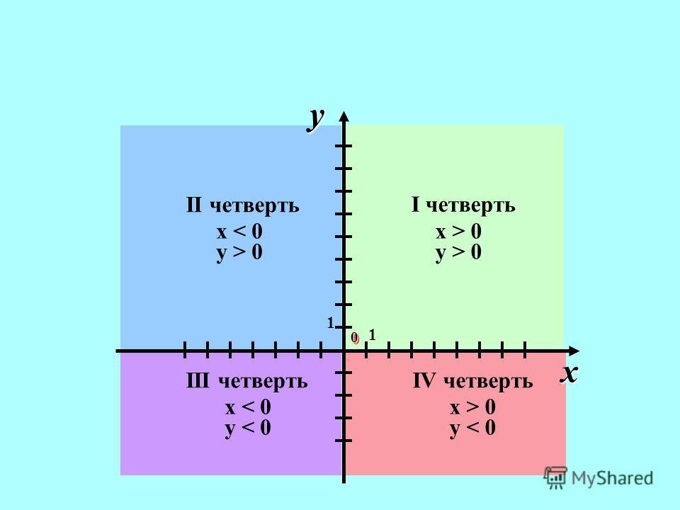 I четверть x > 0 y > 0 IV четверть x > 0 y < 0 III четверть x < 0 y < 0 II четверть x < 0 y > 0 1 1 00 x y