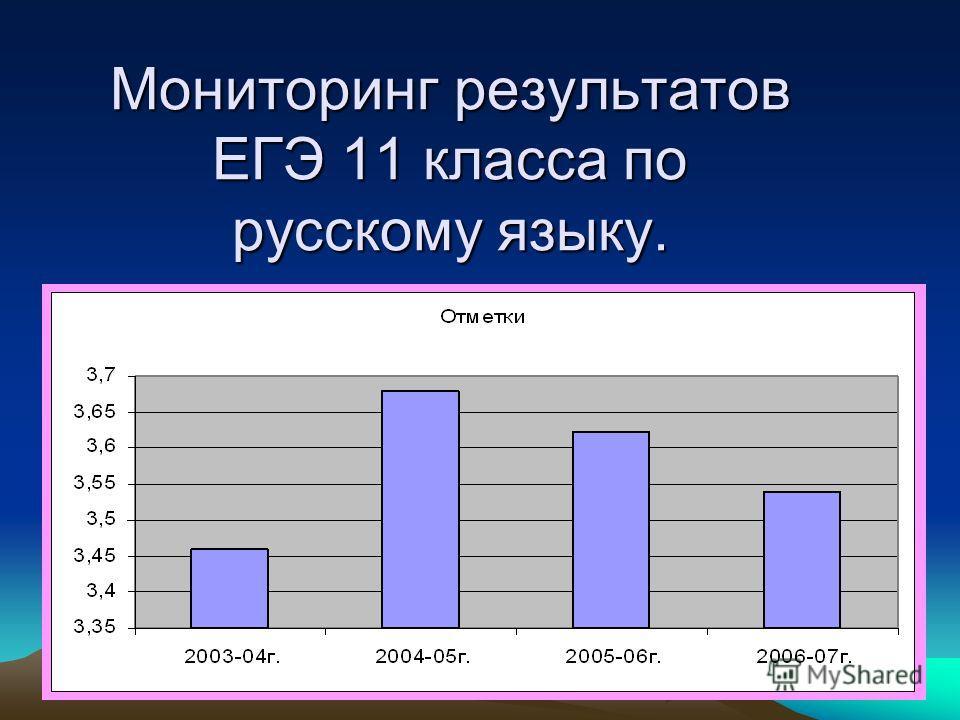 Мониторинг результатов ЕГЭ 11 класса по русскому языку.