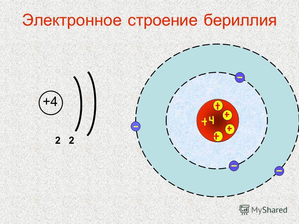 Электронное строение бериллия +4 2 2