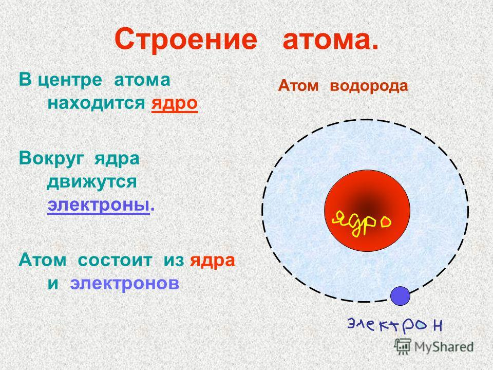 Скачать презентации на тему строение атома