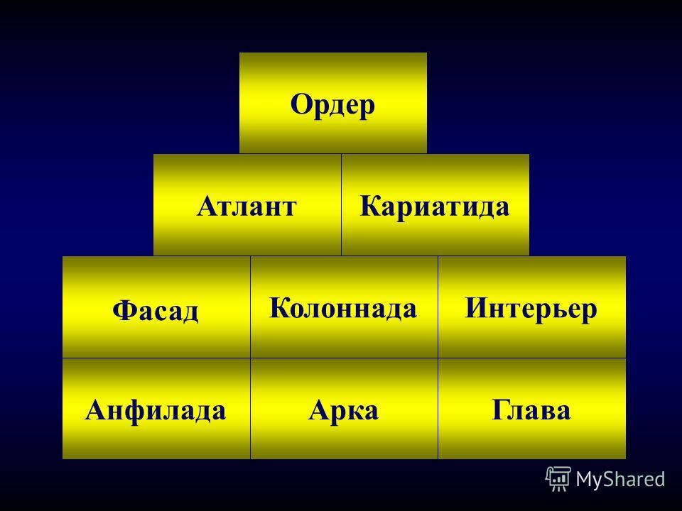 Основные архитектурные понятия